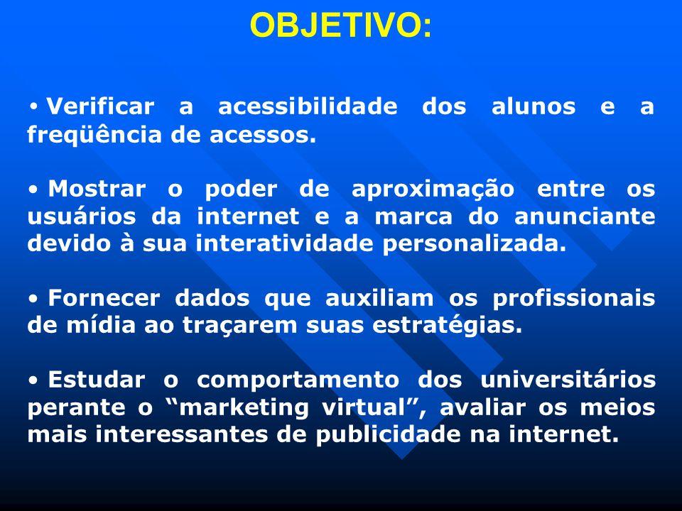 OBJETIVO: Verificar a acessibilidade dos alunos e a freqüência de acessos.