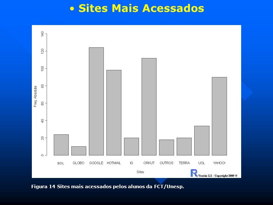 Sites Mais Acessados Figura 14 Sites mais acessados pelos alunos da FCT/Unesp.