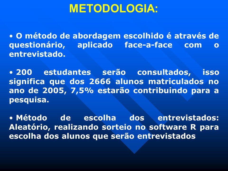 METODOLOGIA: O método de abordagem escolhido é através de questionário, aplicado face-a-face com o entrevistado.