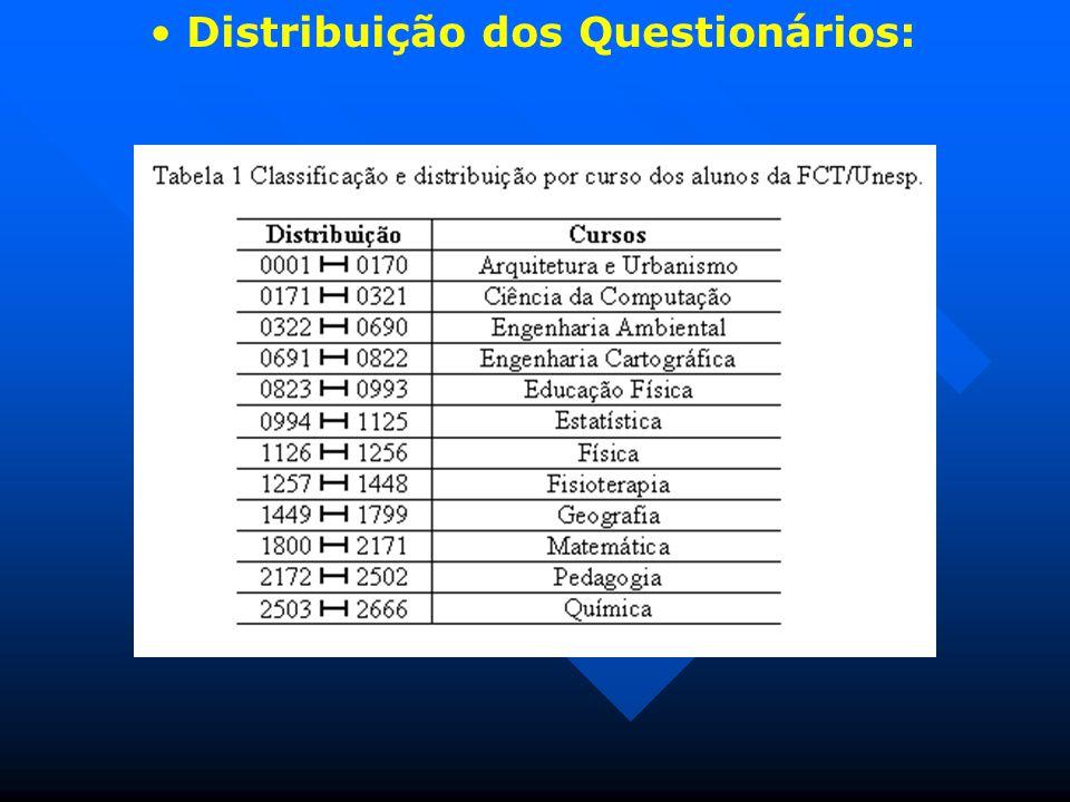 Distribuição dos Questionários: