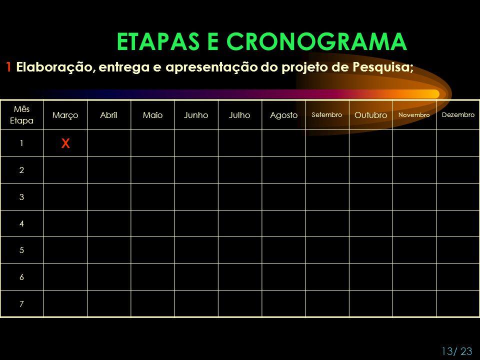 ETAPAS E CRONOGRAMA 1 Elaboração, entrega e apresentação do projeto de Pesquisa; Mês. Etapa. Março.
