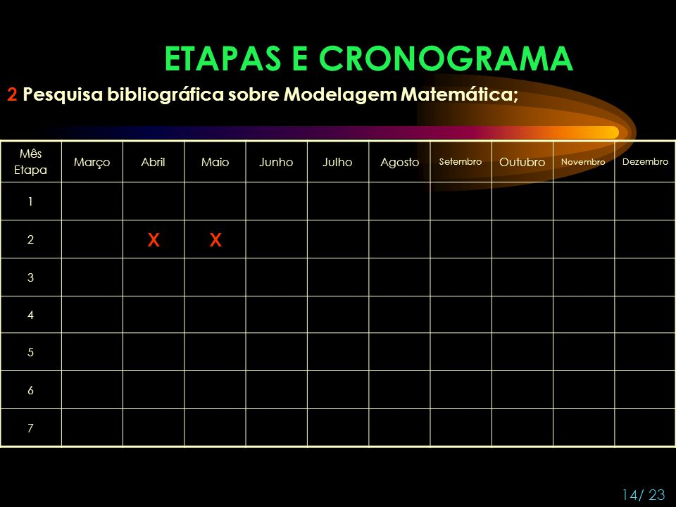 ETAPAS E CRONOGRAMA 2 Pesquisa bibliográfica sobre Modelagem Matemática; Mês. Etapa. Março. Abril.