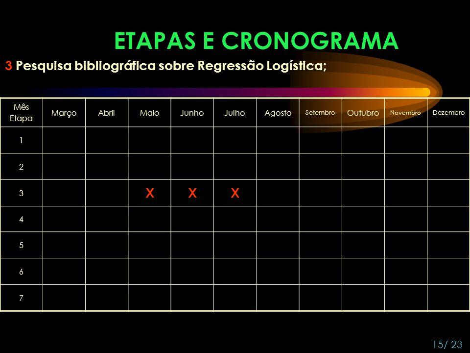 ETAPAS E CRONOGRAMA 3 Pesquisa bibliográfica sobre Regressão Logística; Mês. Etapa. Março. Abril.