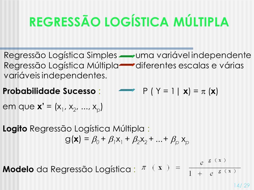REGRESSÃO LOGÍSTICA MÚLTIPLA