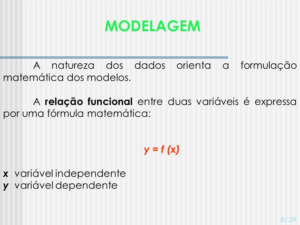 MODELAGEM A natureza dos dados orienta a formulação matemática dos modelos.