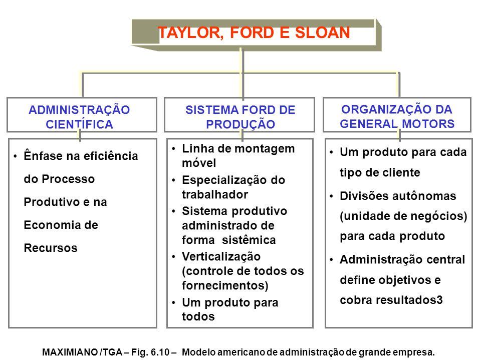 TAYLOR, FORD E SLOAN SISTEMA FORD DE PRODUÇÃO ADMINISTRAÇÃO CIENTÍFICA