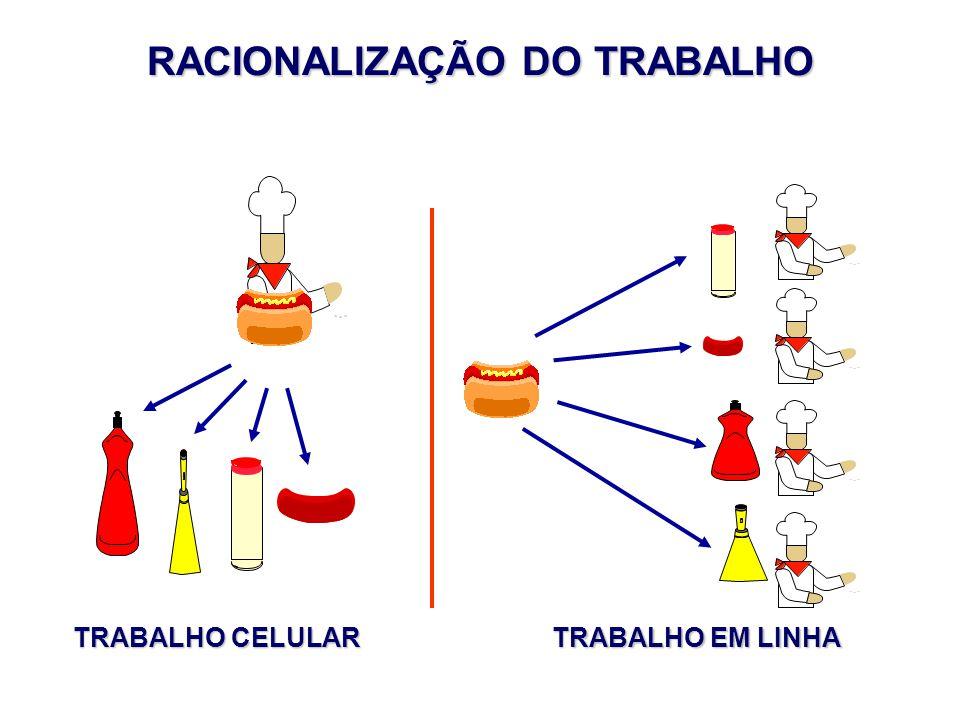 RACIONALIZAÇÃO DO TRABALHO