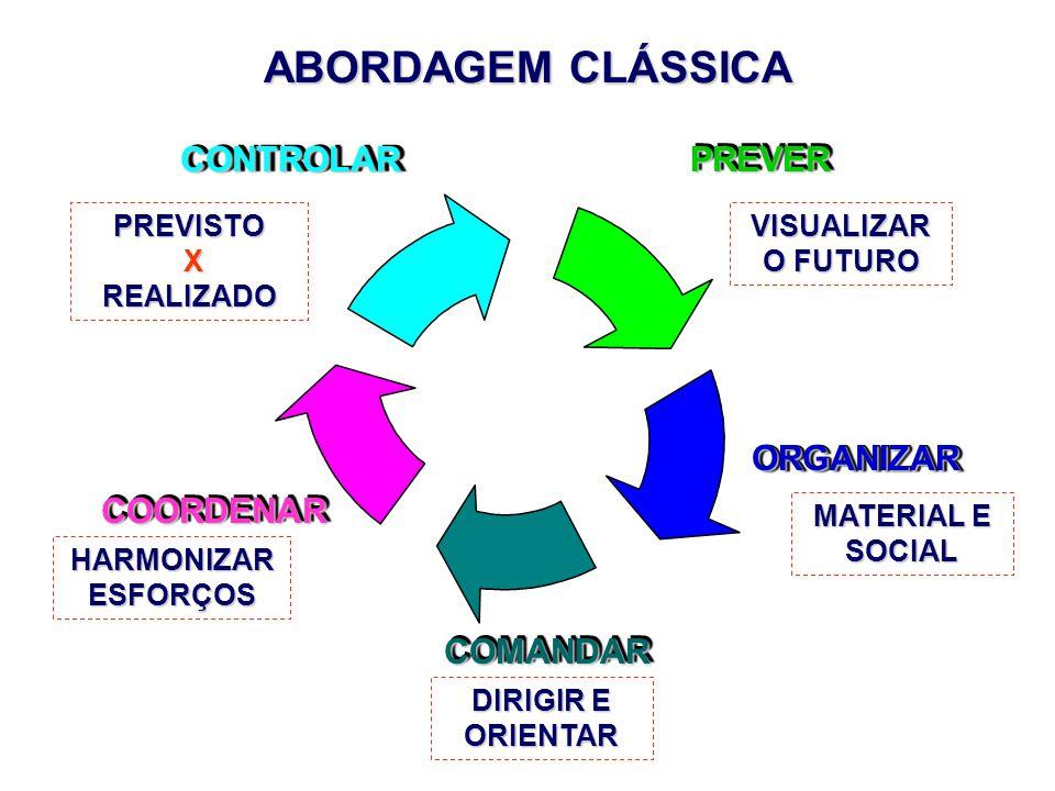 ABORDAGEM CLÁSSICA CONTROLAR ORGANIZAR COMANDAR COORDENAR PREVER