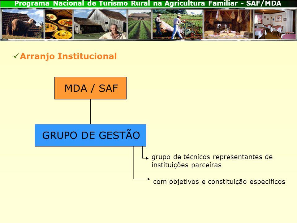 MDA / SAF GRUPO DE GESTÃO Arranjo Institucional