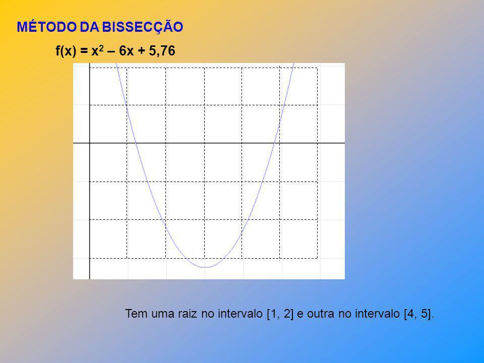 MÉTODO DA BISSECÇÃO f(x) = x2 – 6x + 5,76