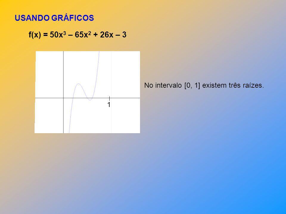 USANDO GRÁFICOS f(x) = 50x3 – 65x2 + 26x – 3