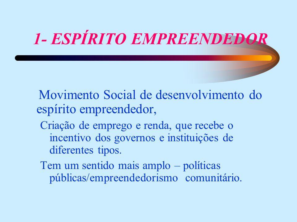 1- ESPÍRITO EMPREENDEDOR