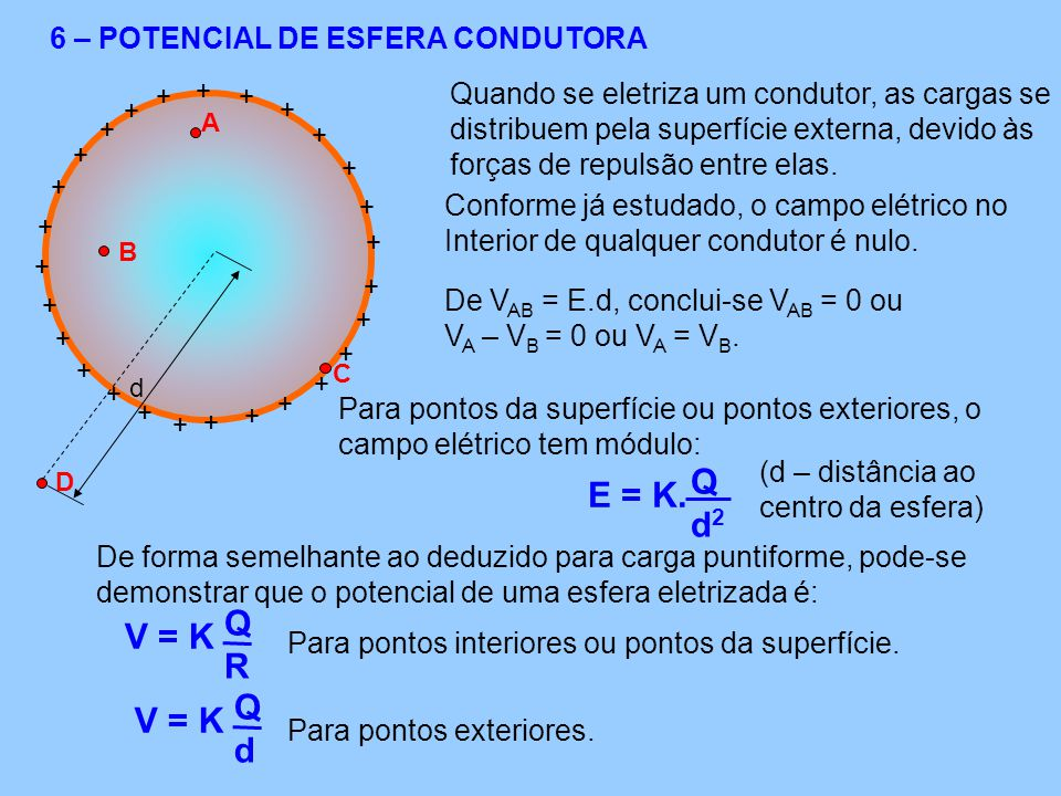 Q E = K. d2 Q V = K R Q V = K d 6 – POTENCIAL DE ESFERA CONDUTORA