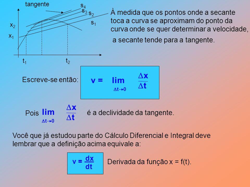 v = lim x t lim x t À medida que os pontos onde a secante