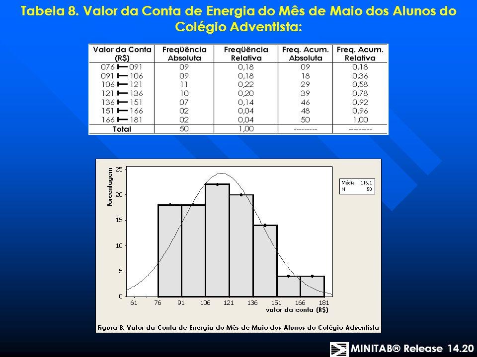 Tabela 8. Valor da Conta de Energia do Mês de Maio dos Alunos do Colégio Adventista: