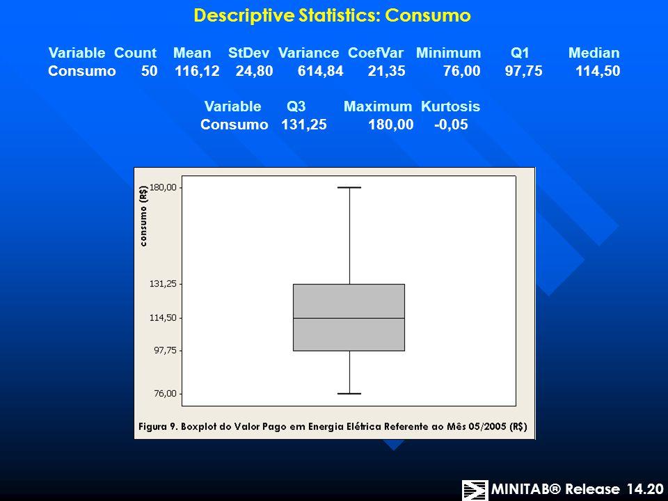 Descriptive Statistics: Consumo
