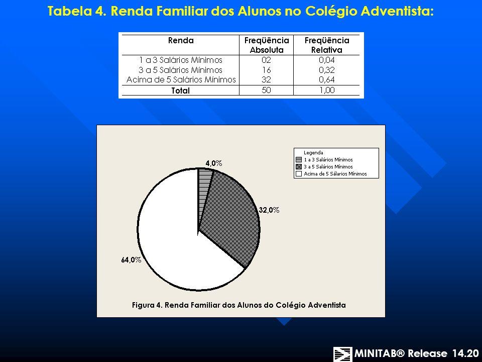 Tabela 4. Renda Familiar dos Alunos no Colégio Adventista: