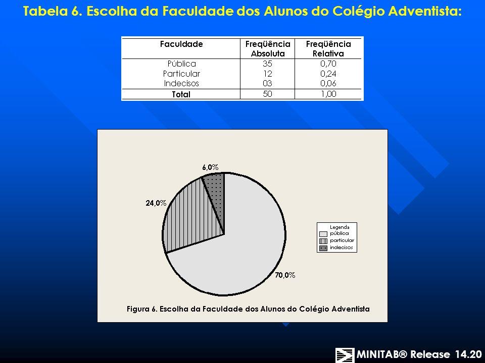 Tabela 6. Escolha da Faculdade dos Alunos do Colégio Adventista: