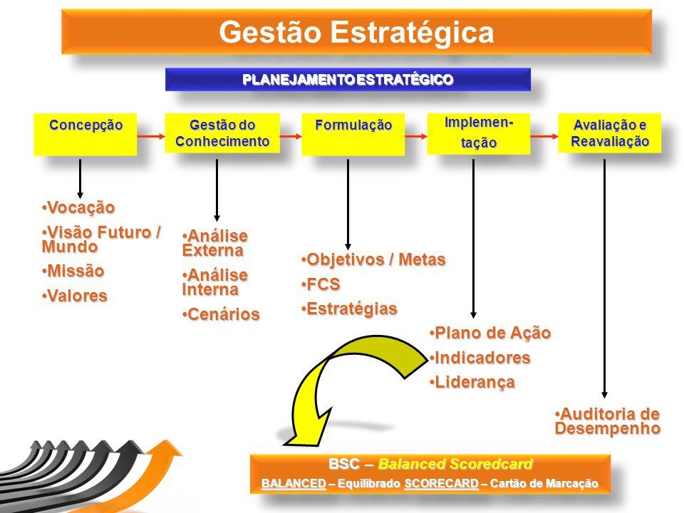 Gestão Estratégica Vocação Visão Futuro / Mundo Missão Análise Externa