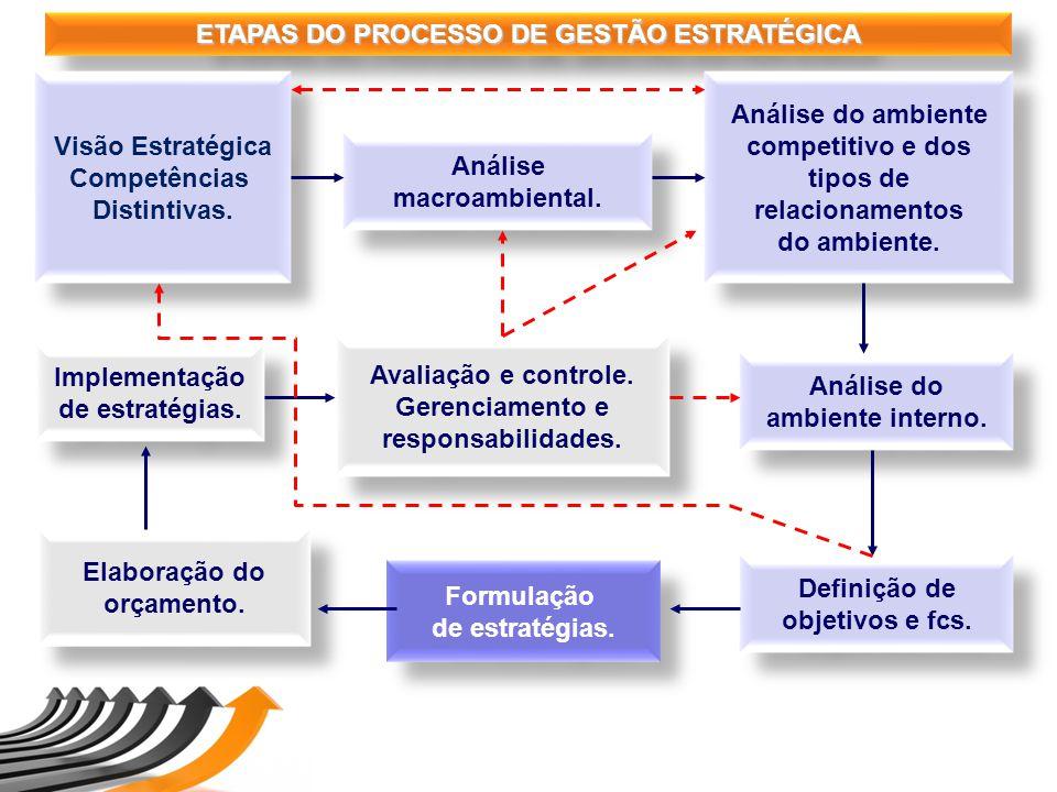ETAPAS DO PROCESSO DE GESTÃO ESTRATÉGICA