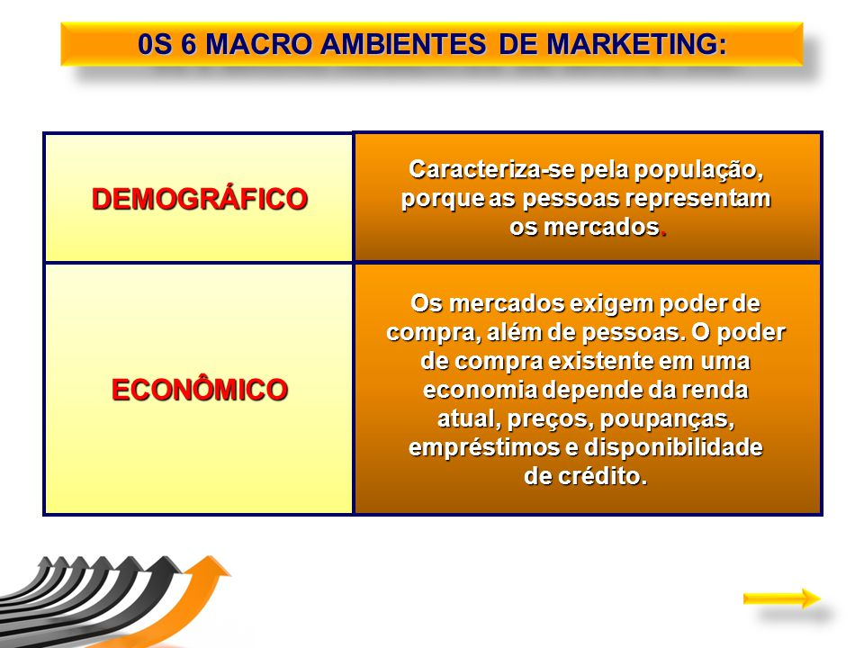 0S 6 MACRO AMBIENTES DE MARKETING: DEMOGRÁFICO ECONÔMICO