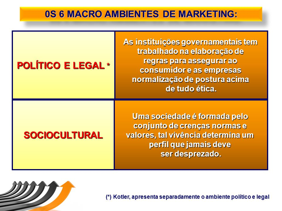 0S 6 MACRO AMBIENTES DE MARKETING: POLÍTICO E LEGAL * SOCIOCULTURAL