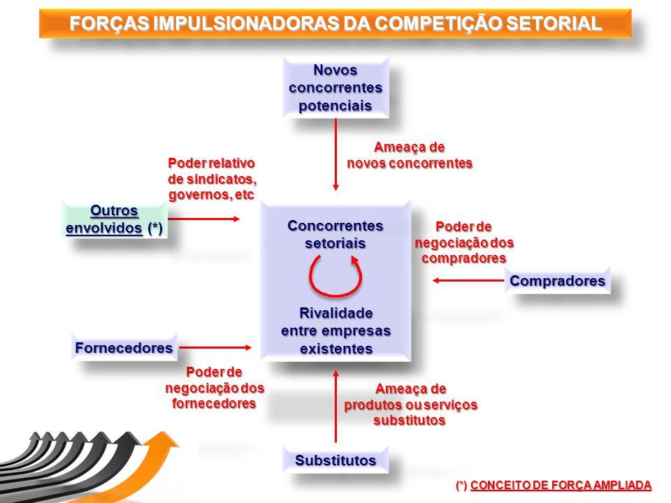 FORÇAS IMPULSIONADORAS DA COMPETIÇÃO SETORIAL