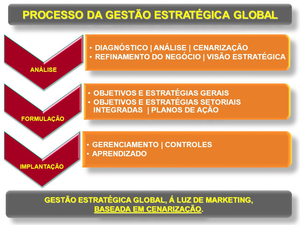 PROCESSO DA GESTÃO ESTRATÉGICA GLOBAL