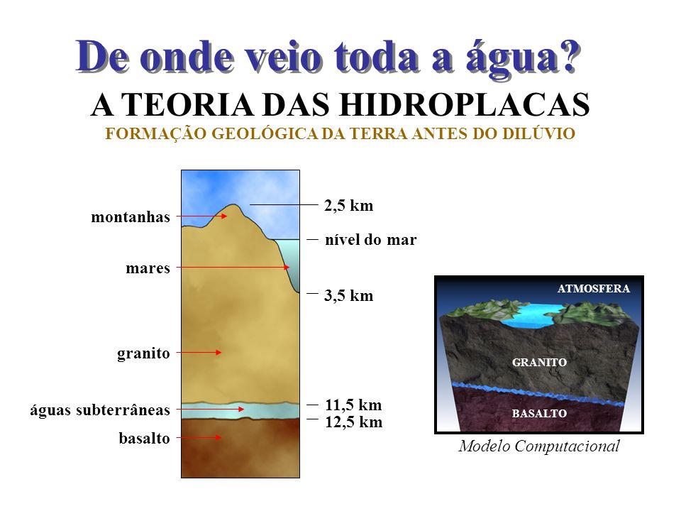 A TEORIA DAS HIDROPLACAS FORMAÇÃO GEOLÓGICA DA TERRA ANTES DO DILÚVIO