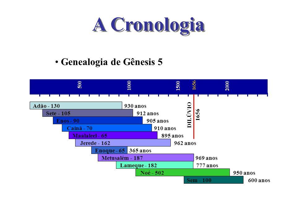 A Cronologia Genealogia de Gênesis 5 Adão - 130 930 anos DILÚVIO 1656