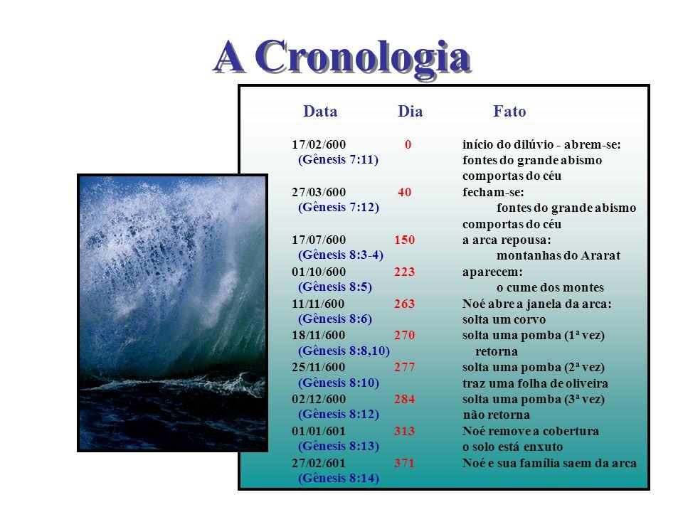 A Cronologia Data Dia Fato