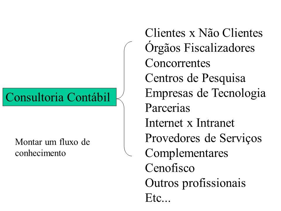 Clientes x Não Clientes Órgãos Fiscalizadores Concorrentes