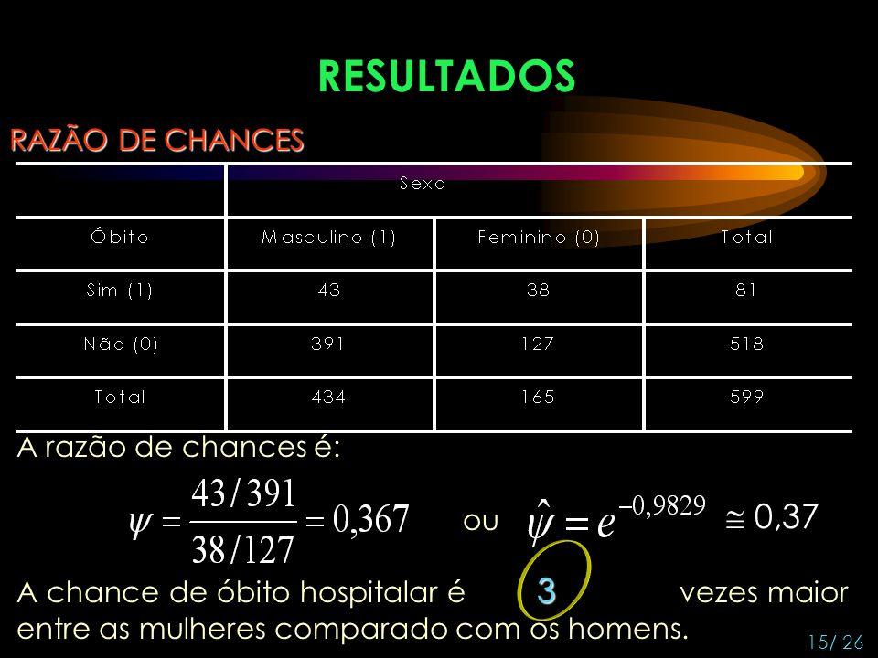 RESULTADOS  0,37 RAZÃO DE CHANCES A razão de chances é: