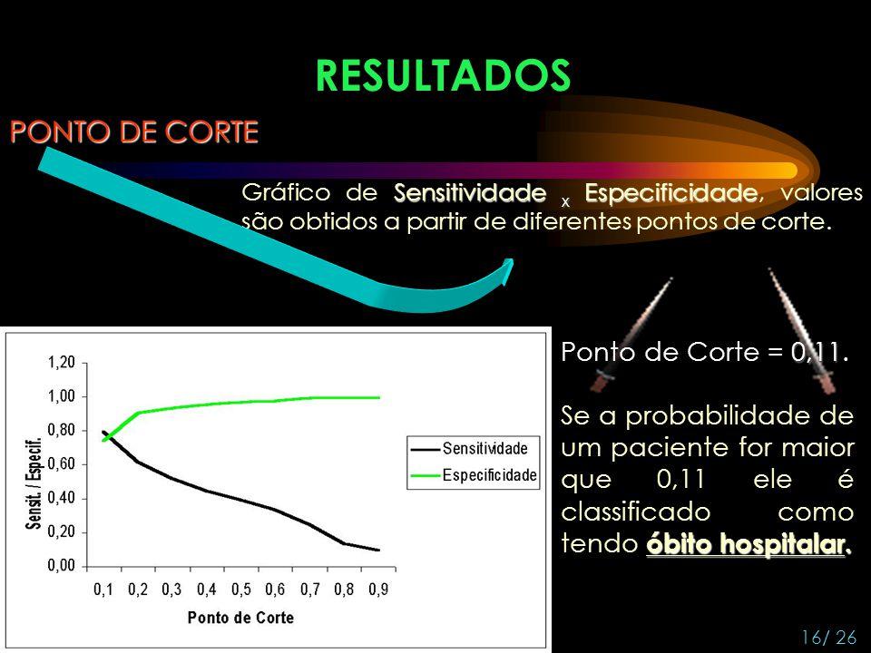 RESULTADOS PONTO DE CORTE Ponto de Corte = 0,11.