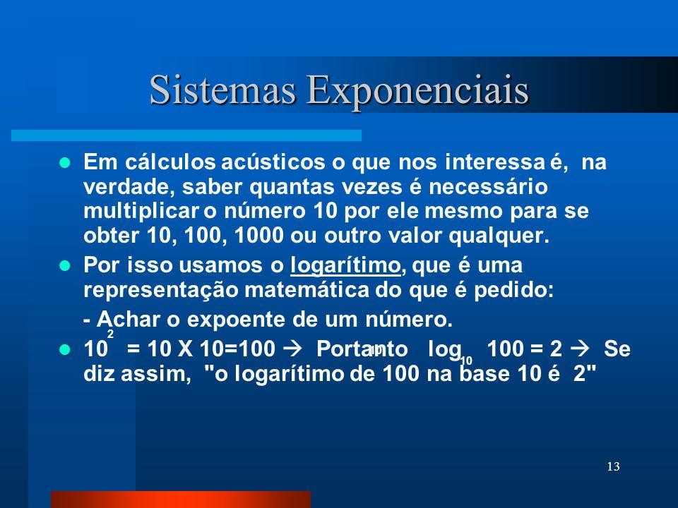 Sistemas Exponenciais