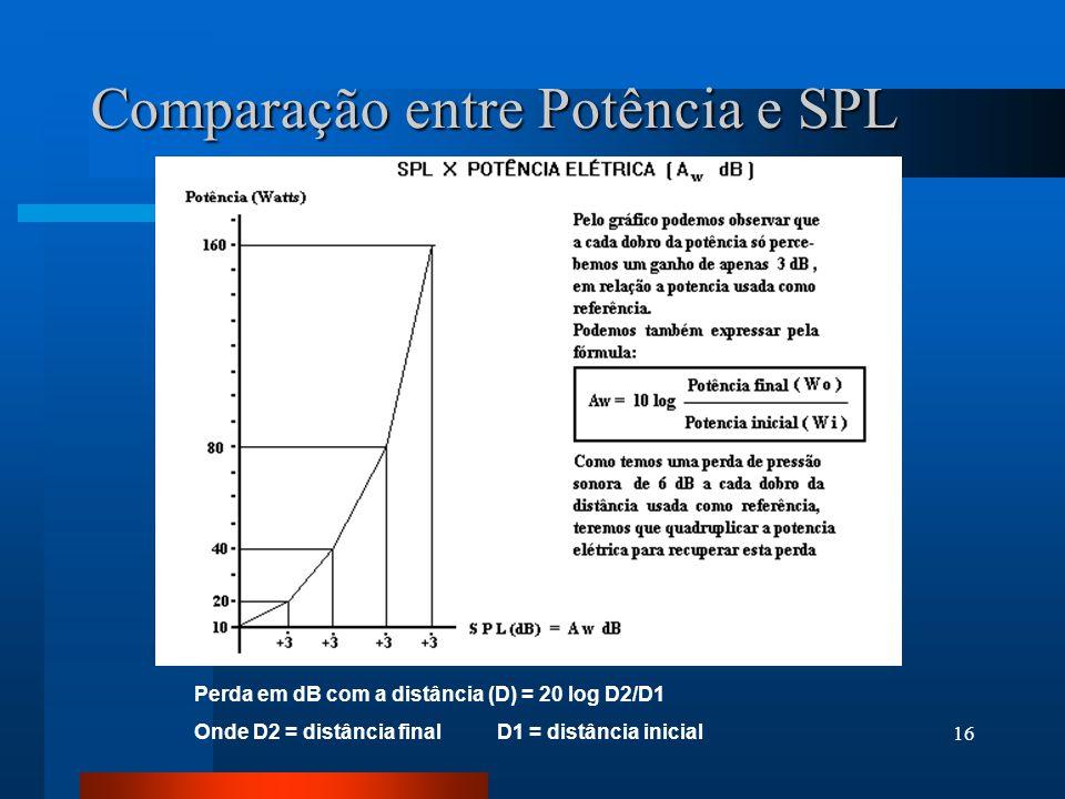 Comparação entre Potência e SPL