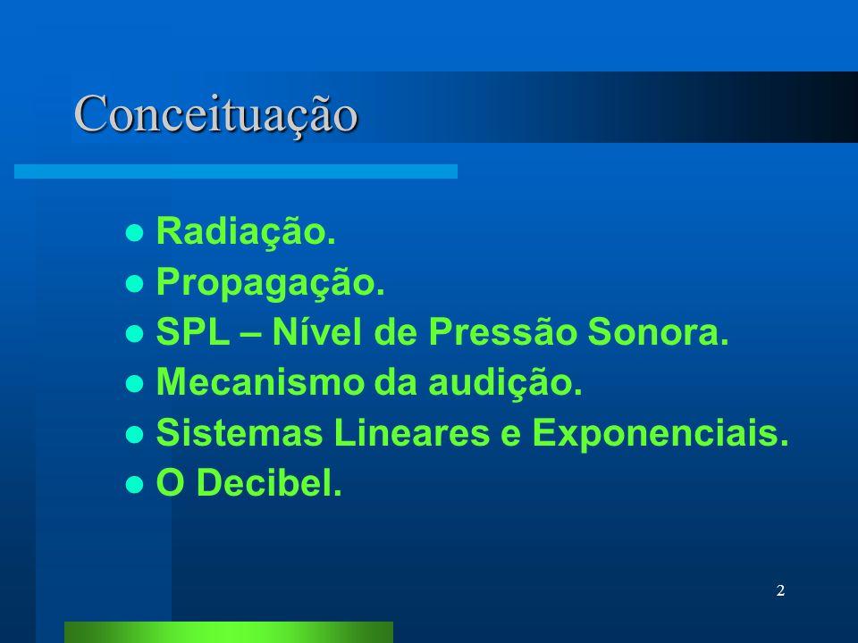 Conceituação Radiação. Propagação. SPL – Nível de Pressão Sonora.