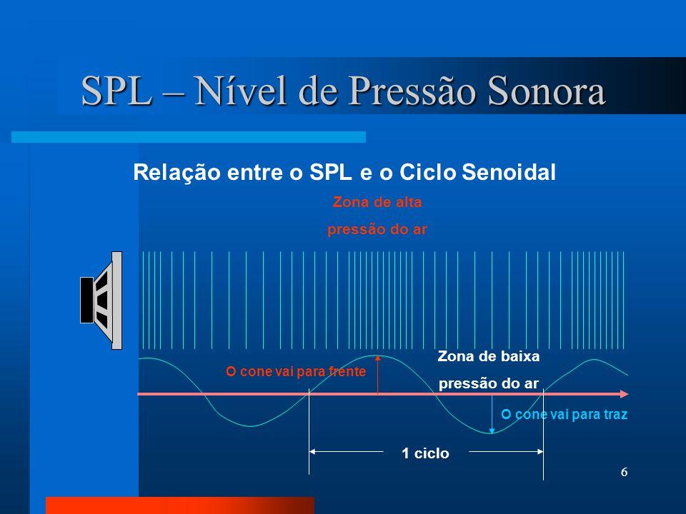 SPL – Nível de Pressão Sonora