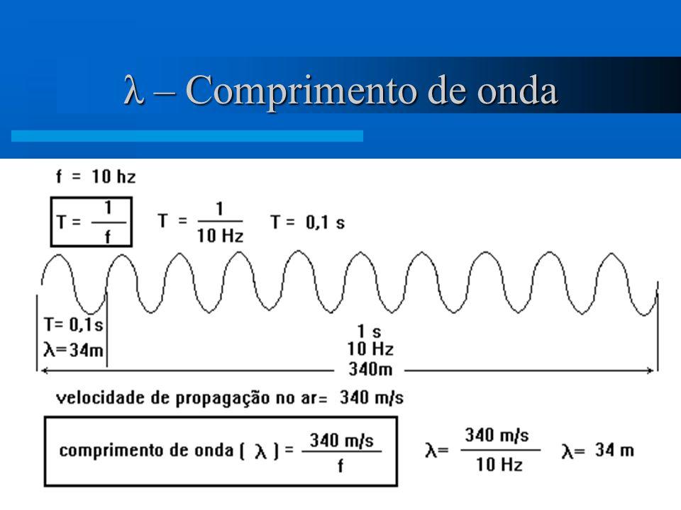 λ – Comprimento de onda