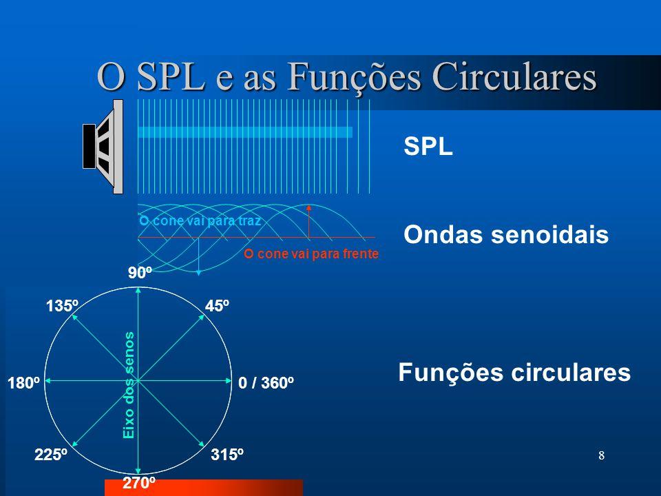 O SPL e as Funções Circulares