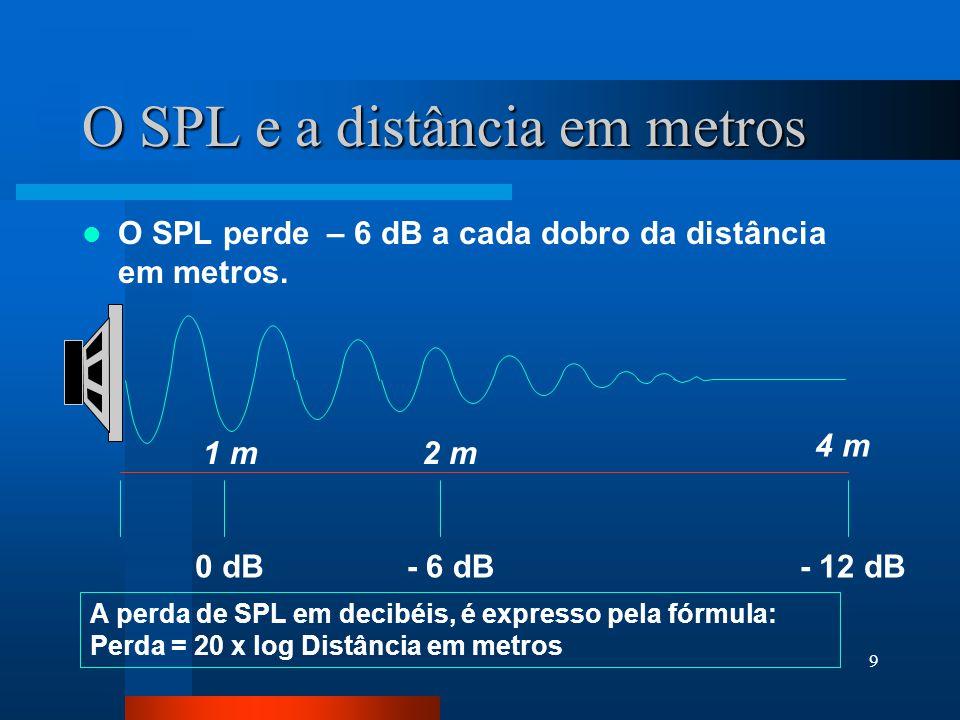 O SPL e a distância em metros