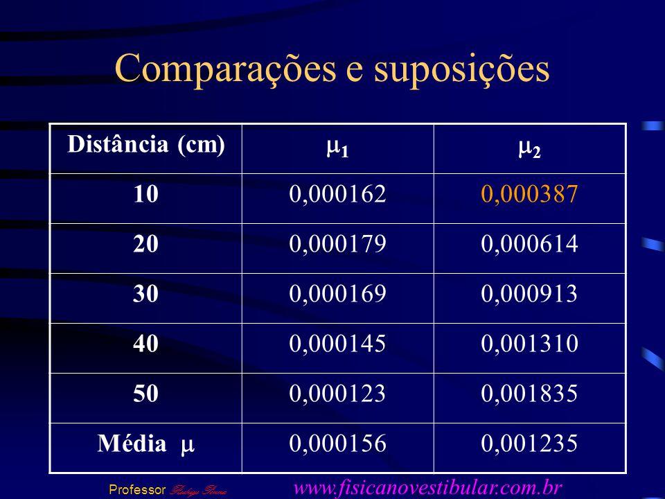 Comparações e suposições