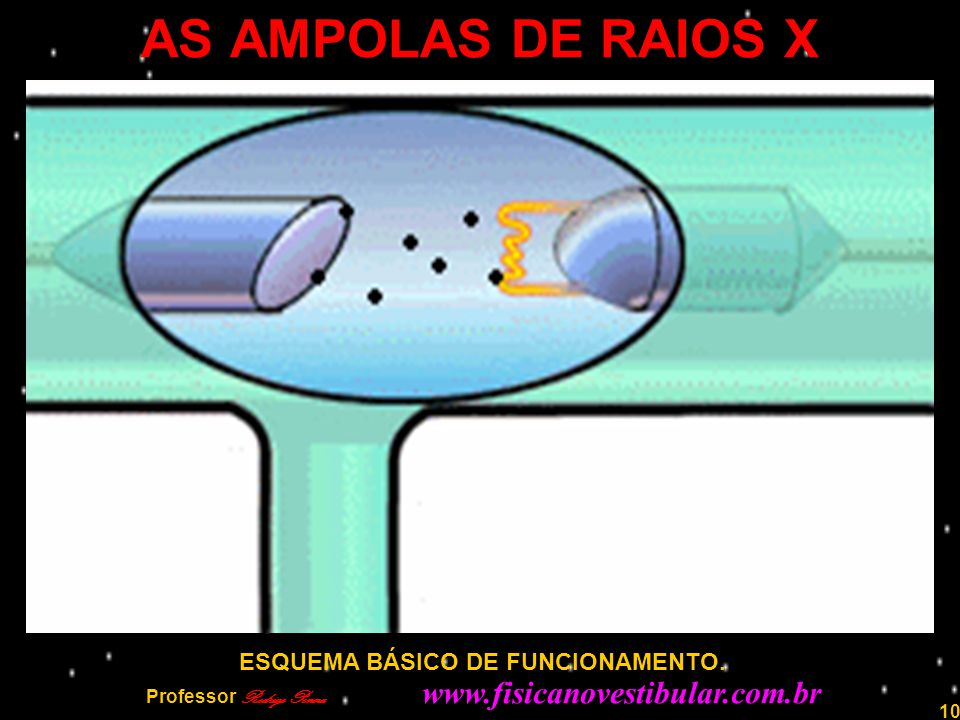 AS AMPOLAS DE RAIOS X ESQUEMA BÁSICO DE FUNCIONAMENTO.