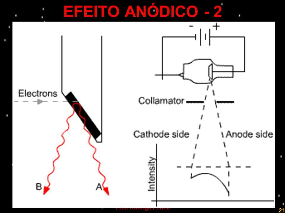 EFEITO ANÓDICO - 2 Prof. Rodrigo Penna