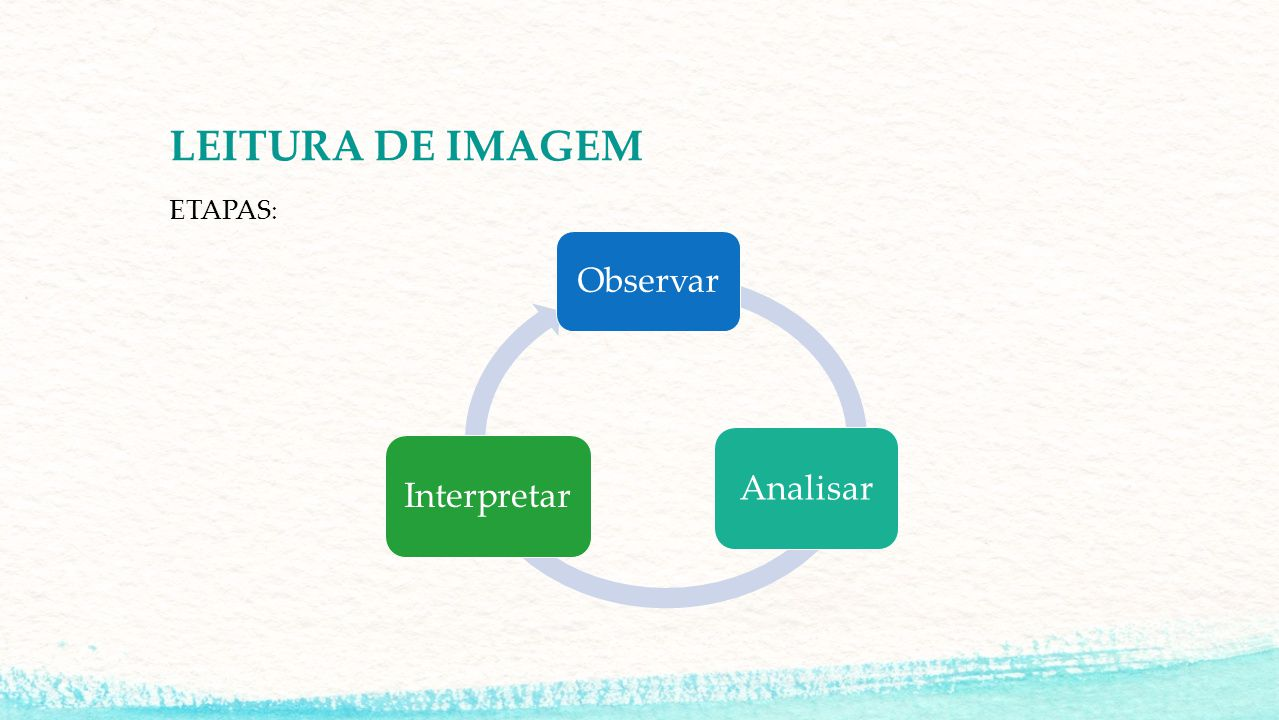 LEITURA DE IMAGEM ETAPAS: Observar Analisar Interpretar