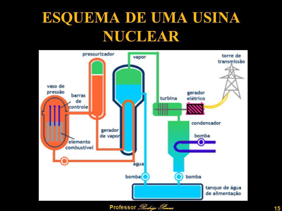ESQUEMA DE UMA USINA NUCLEAR