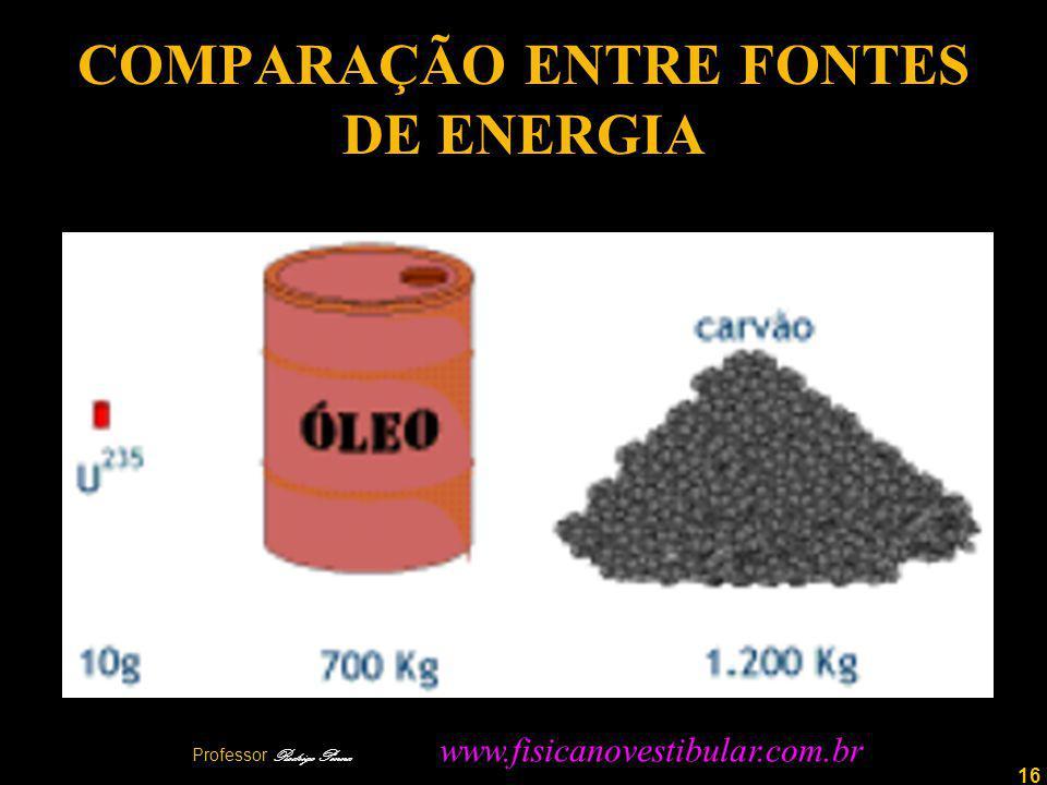 COMPARAÇÃO ENTRE FONTES DE ENERGIA
