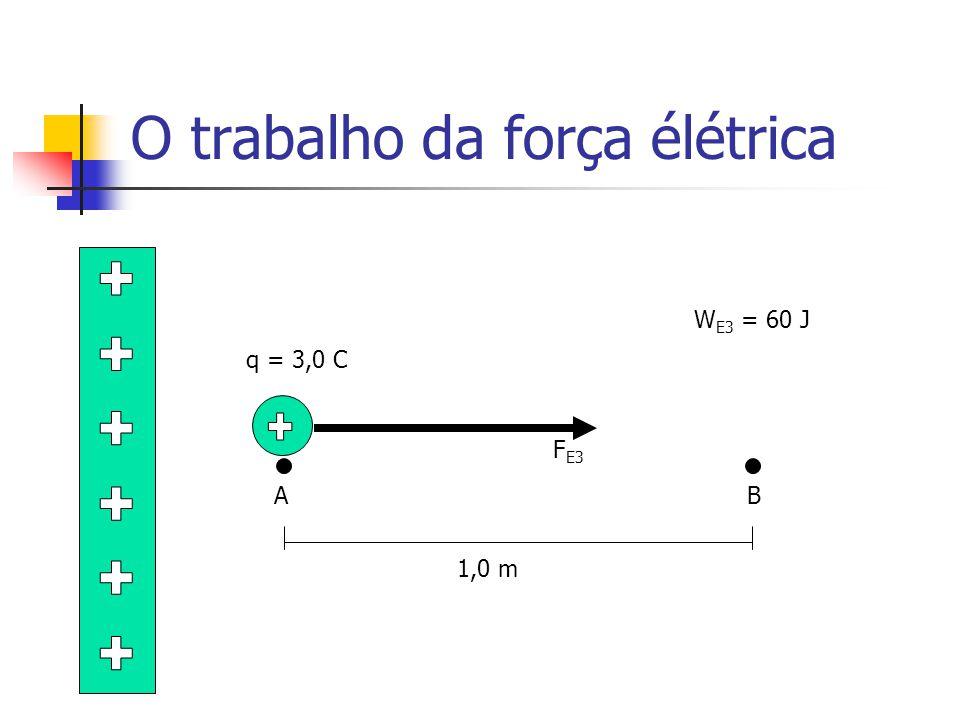 O trabalho da força élétrica