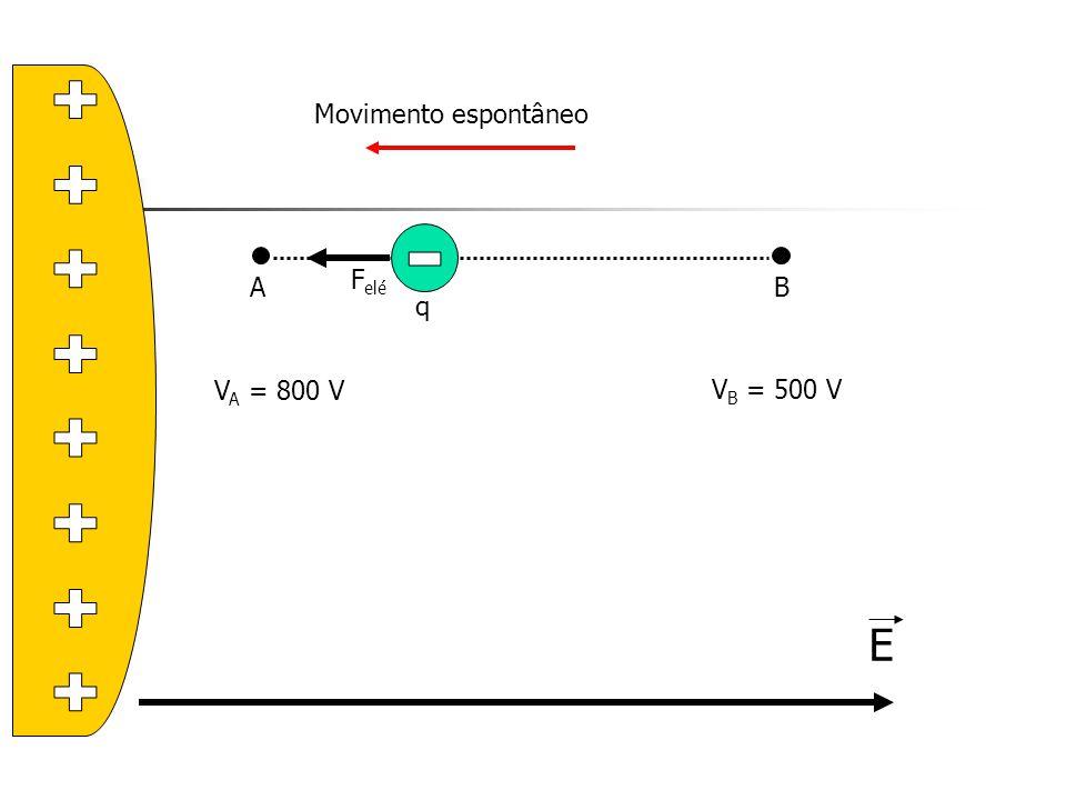 + Movimento espontâneo A B Felé - q VA = 800 V VB = 500 V E
