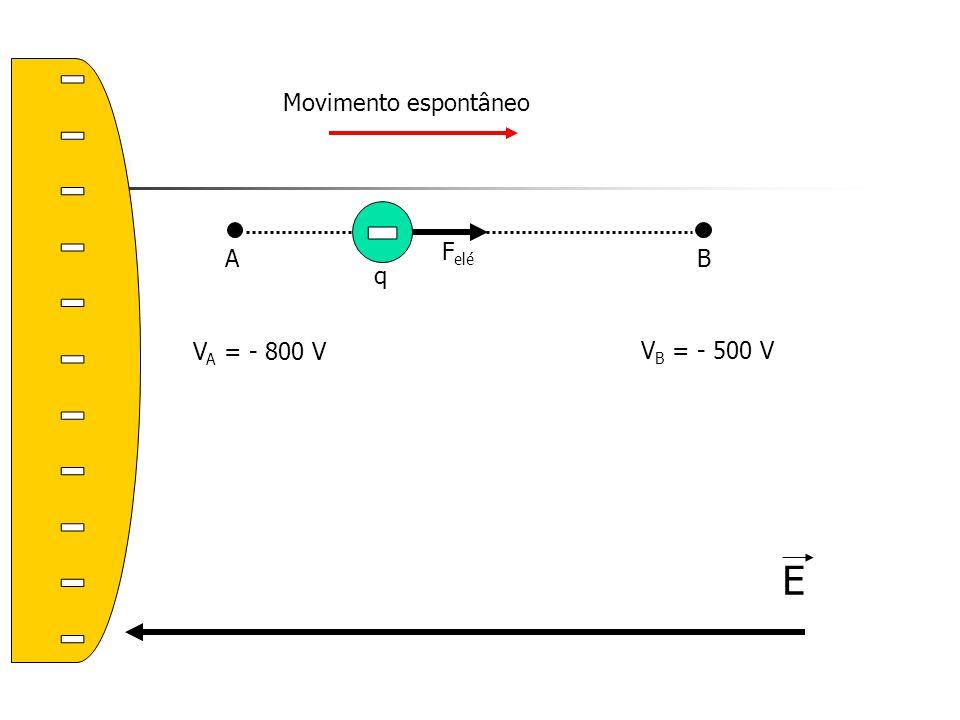 - Movimento espontâneo A B - Felé q VA = - 800 V VB = - 500 V E